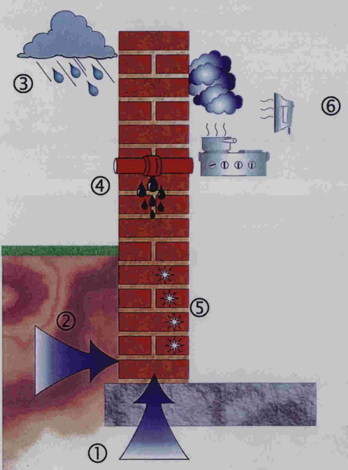 Feuchteschäden beseitigen, Feuchtigkeit und Nässe in Gebäuden beseitigen