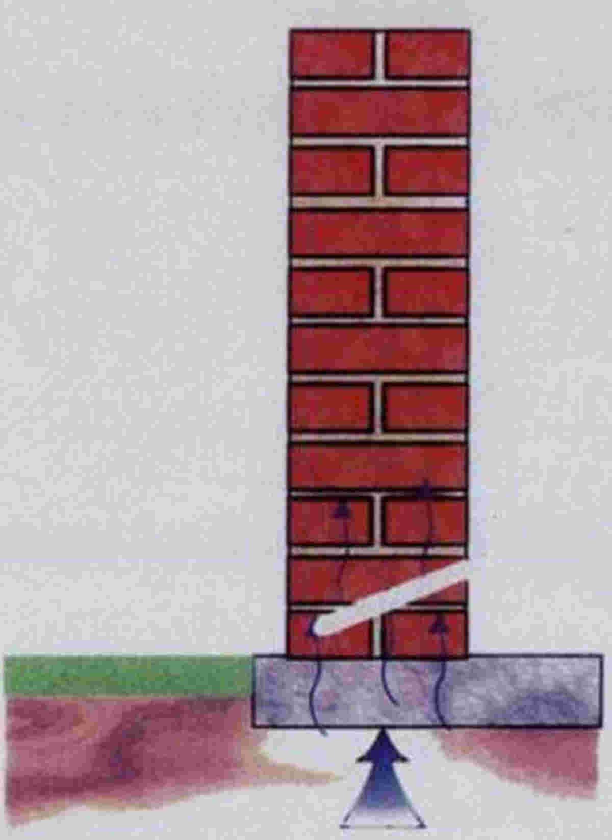 Chemische Horizontalsperre ohne Vortrocknung - Abbildung 2