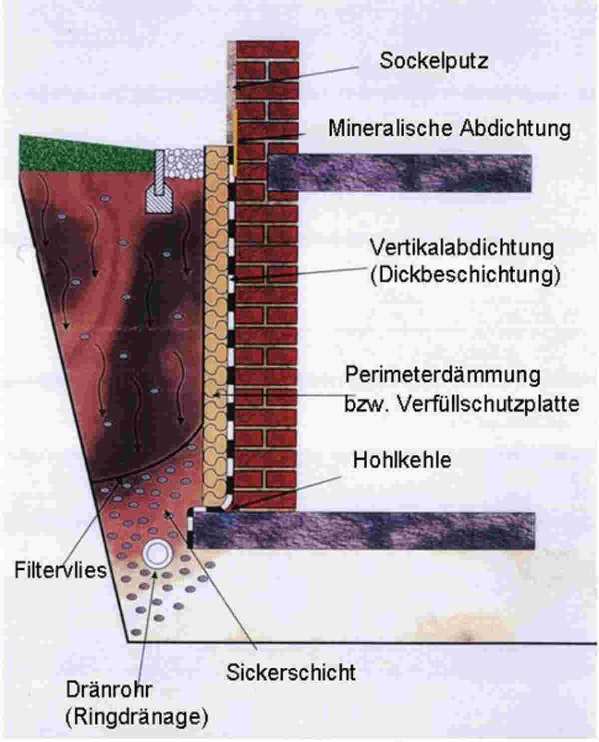 Mauerwerk trockenlegen durch Vertikalsperre