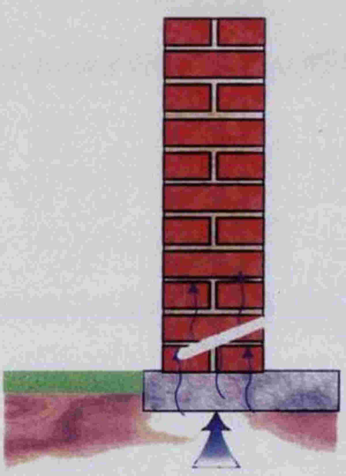 Chemische Horizontalsperre mit Vortrocknung - Abbildung 2