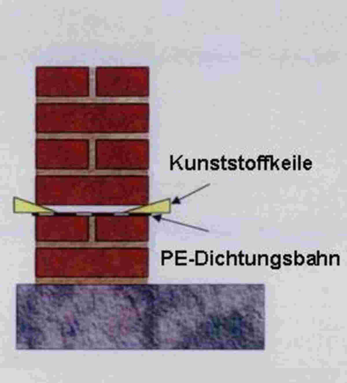 Mauersägeverfahren - Abbildung 2