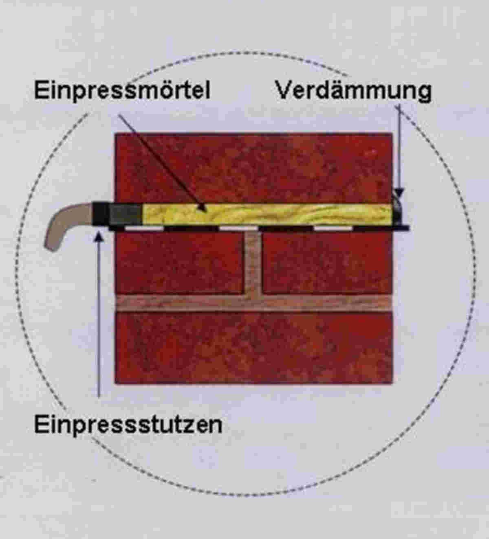 Mauersägeverfahren - Abbildung 3
